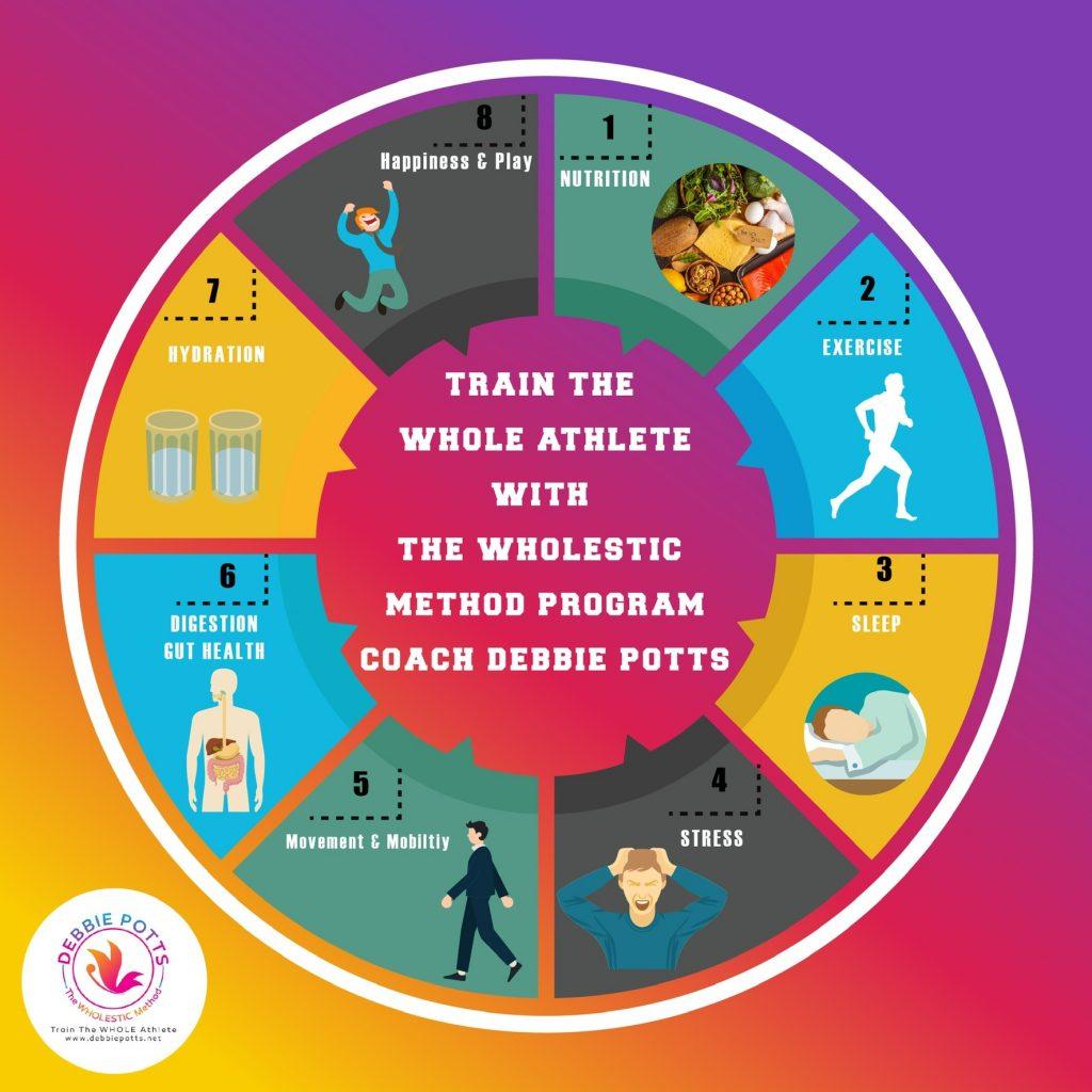 The WHOLESTIC Method eBook